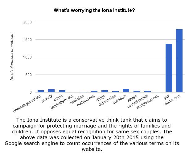 Iona Statistics